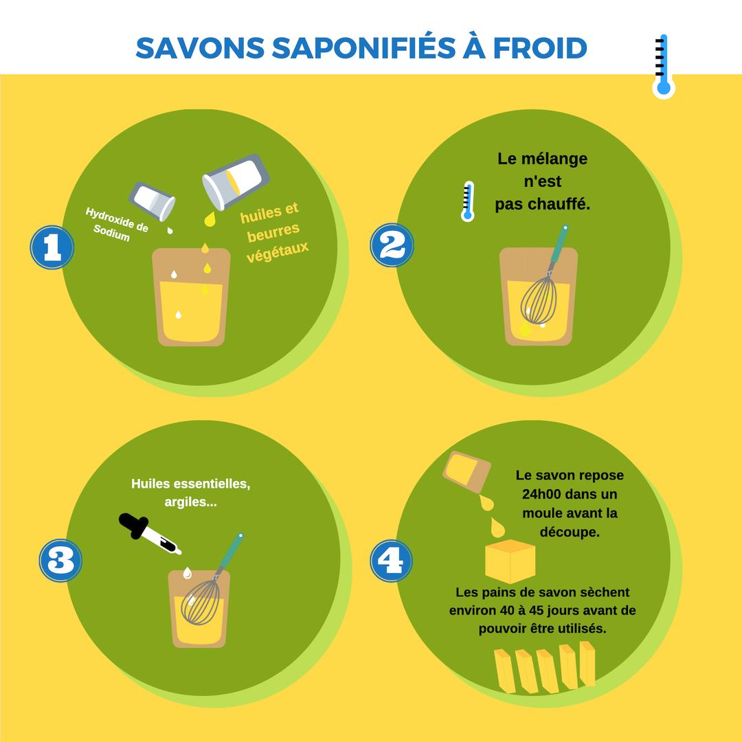 schema de savons saponifies a froid